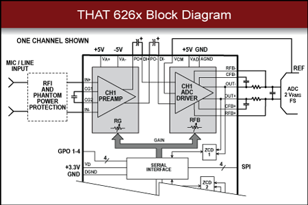 THAT 5263 Block Diagram